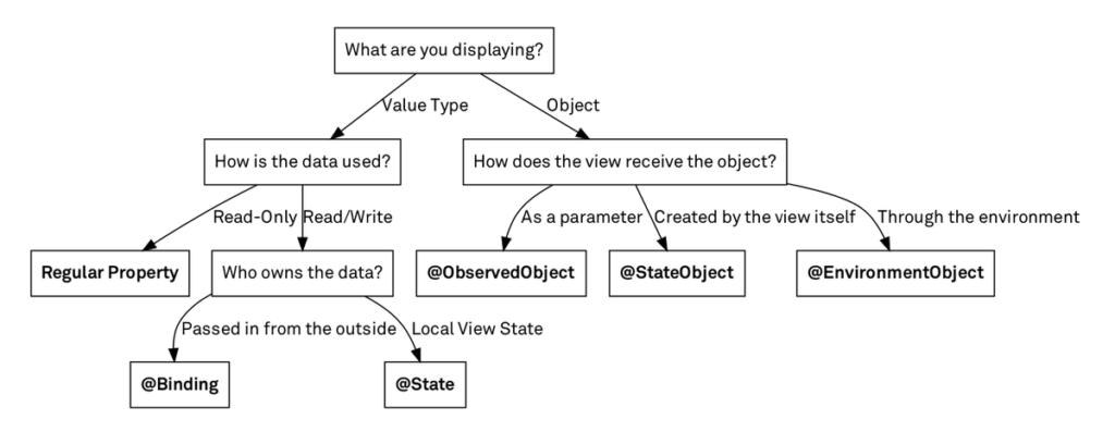 State & Data Flow